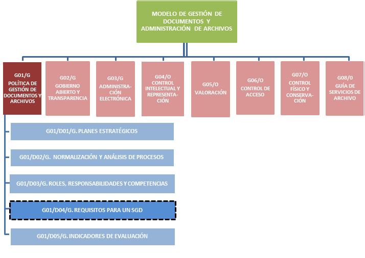 Directrices – Requisitos para un Sistema de Gestión de Documentos - CPLT