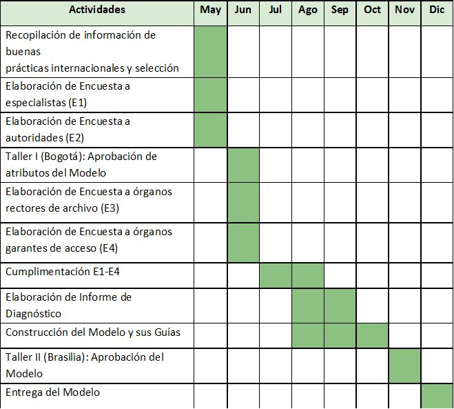 Modelo de Gestión de Documentos y Administración de Archivos para ...