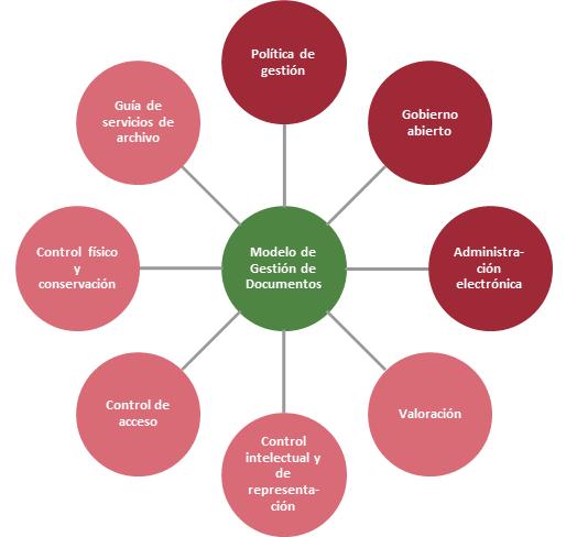 Modelo De Gestión De Documentos Y Administración De Archivos Para La Red De Transparencia Y Acceso A La Información Cplt