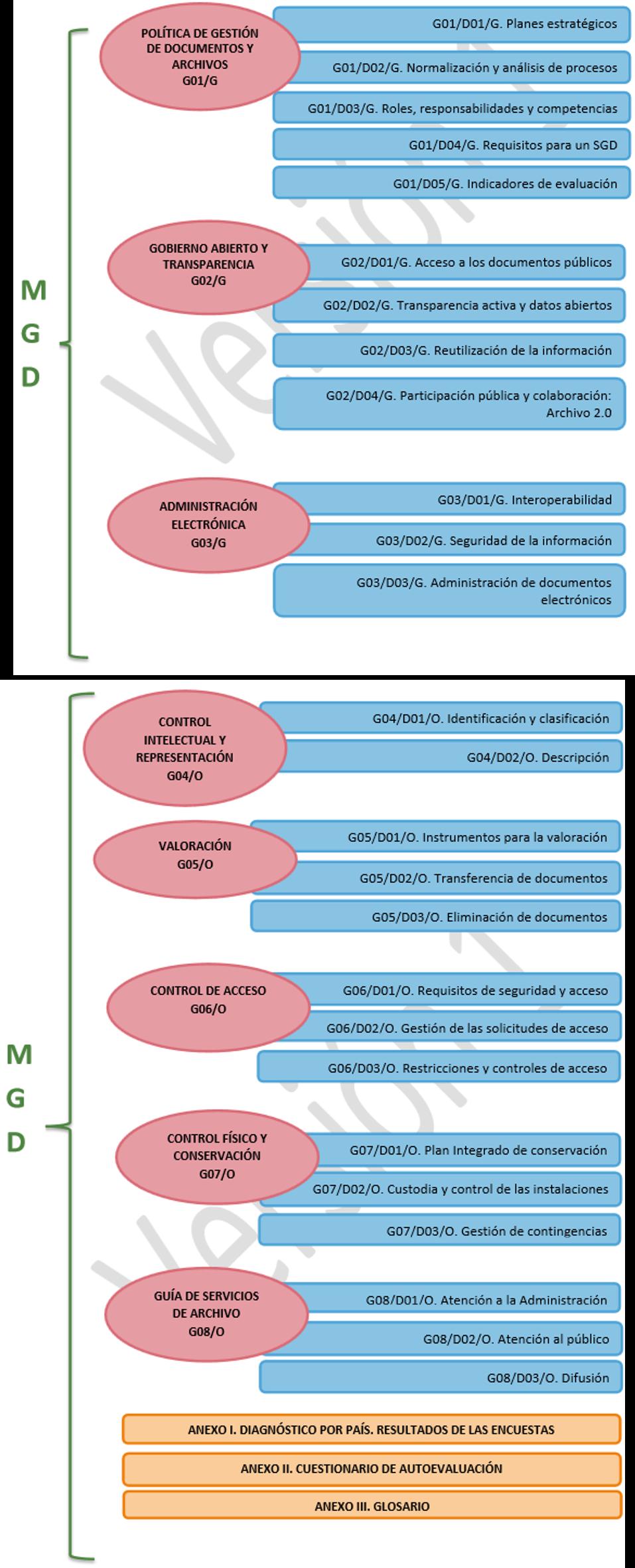 Modelo de Gestión de Documentos y Administración de Archivos para la ...