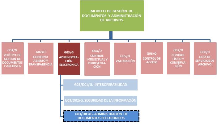 Directrices – Administración de documentos electrónicos - CPLT
